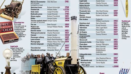 The 50 greatest British inventions