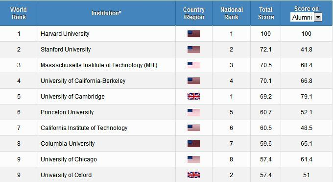 The 2014 Academic Ranking of World Universities (ARWU) – compiled by Shanghai Jiao Tong University