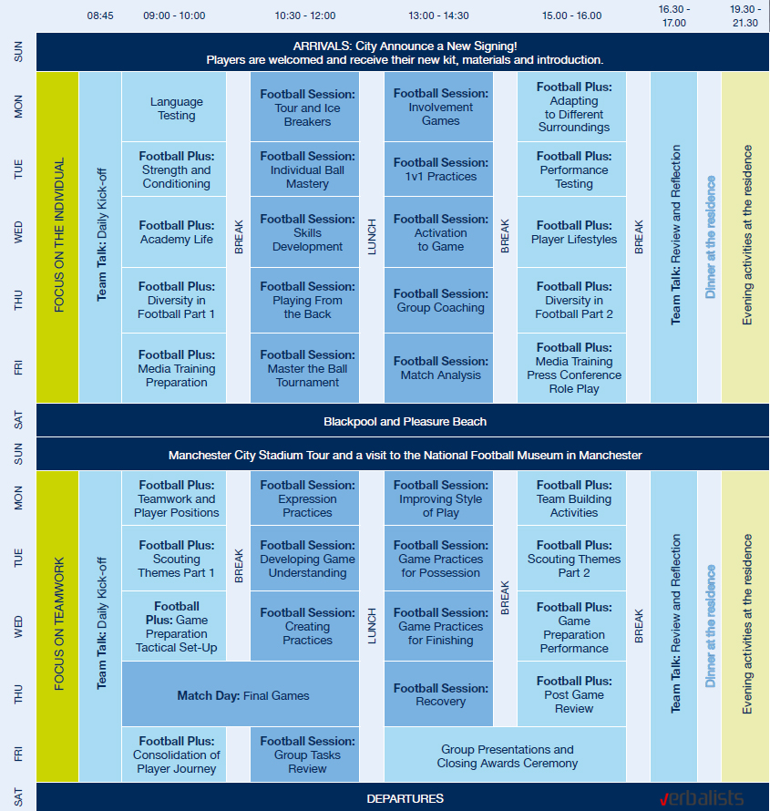 Football and English school Manchester City, example 2 week program, Verbalists