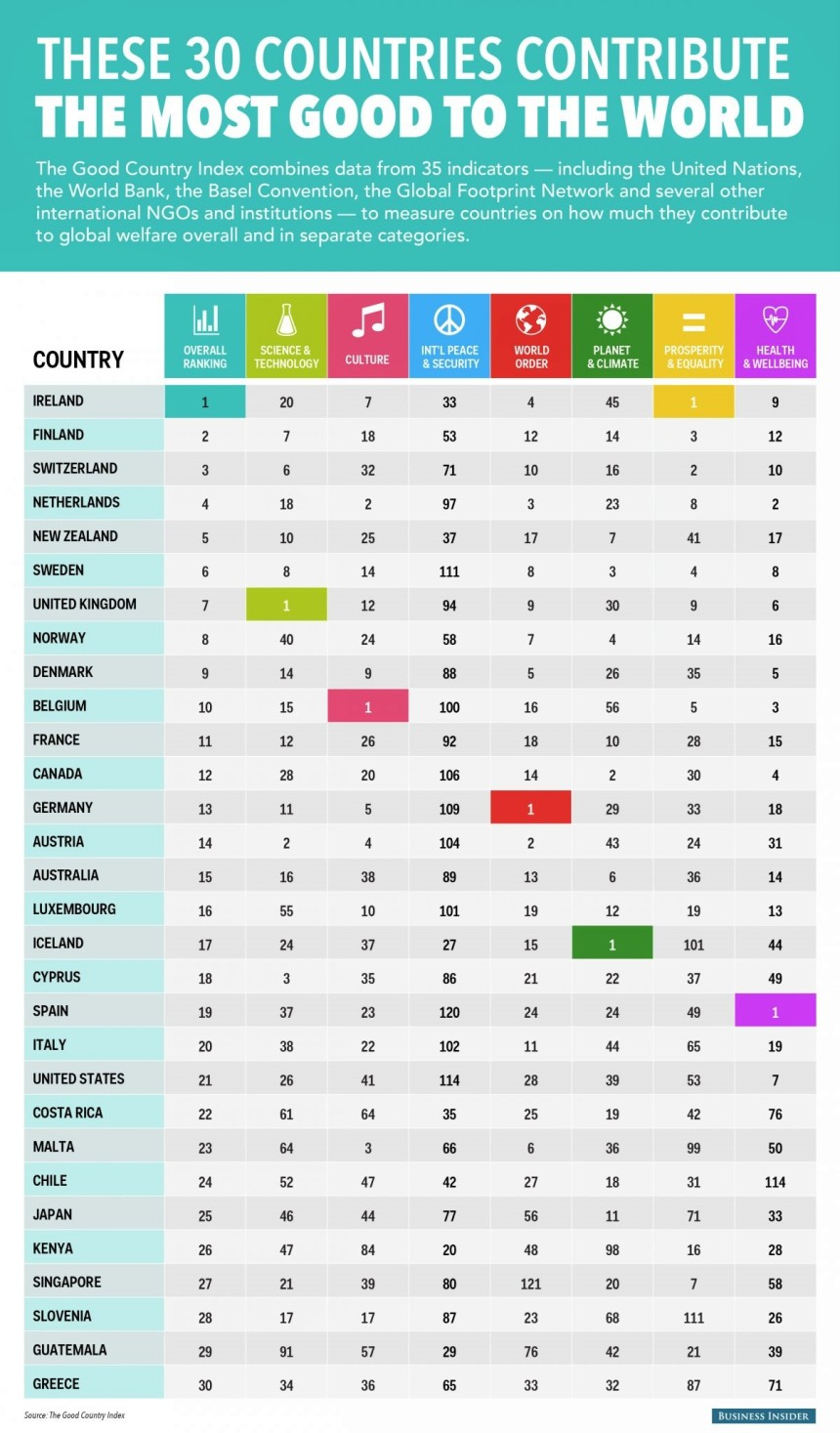 Countries that contribute the most good to the world