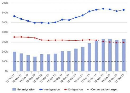 Net migration to the UK, 2011-2015. Source: The Telegraph