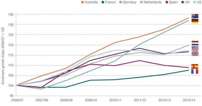 higher-education-enrolment-by-country-verbalists