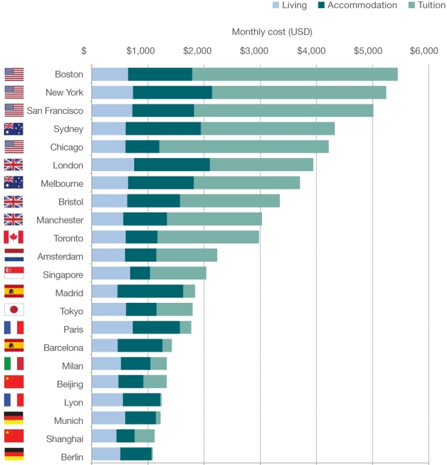 monthly-cost-of-international-student-living-and-tuition-verbalists