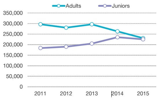 adult-and-junior-student-numbers-for-private-sector-language-centres-in-the-uk-2011-2015