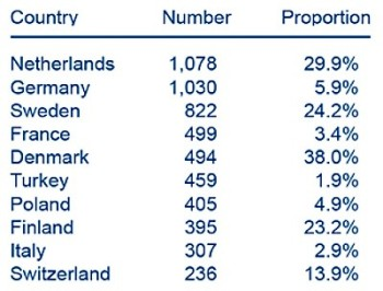 Top ten countries by number of ETPs as of 2014, and the proportion of the total higher education programmes offered (by country) that each represents. Source: ACA